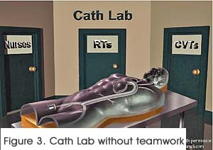An empty Cath Lab with three doors, denoting a lack of teamwork.